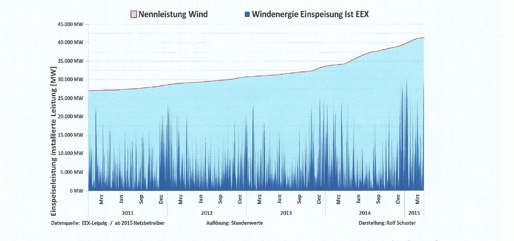 Windkraft Pro oder Contra: Eine Güterabwägung?